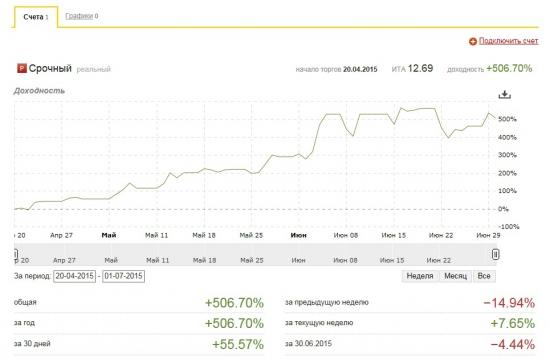 Системная торговля RI-Si. ИЮНЬ +55%
