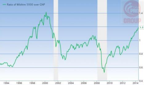 Фондовый Рынок США переоценен на 124,9%. Ожидаемая Доходность — 0,9% Годовых