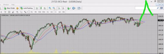 Прогноз среднесрок на S&P 500