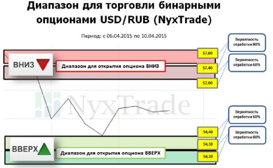 Уровни покупки бинарных опционов USD/RUB (4-10 апреля 2015)