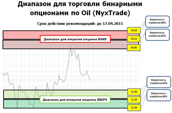 Недельный прогноз по нефти от NyxTrade