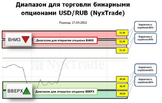 Прогнозы по рублю. Чем закончится неделя
