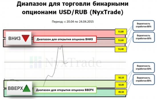 Прогноз по валютному рынку России на неделю с 20 по 24 апреля от NyxTrade