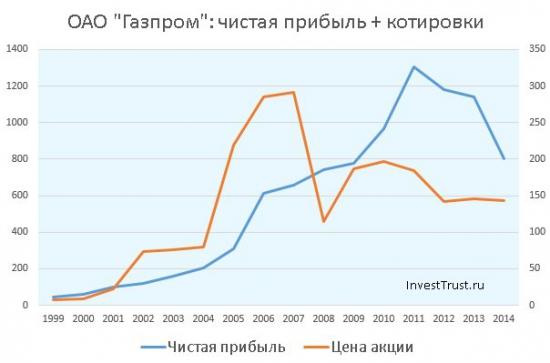 Газпром читая прибыль, котировки акций