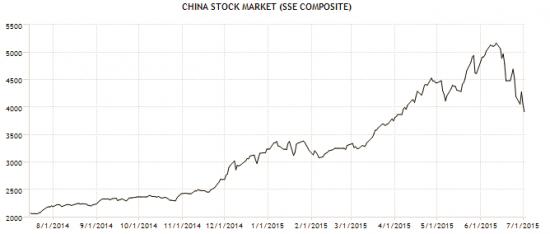 China index 1 year