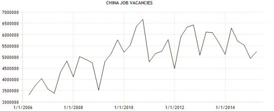 China job vacancies