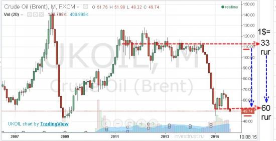 нефть доллар курс