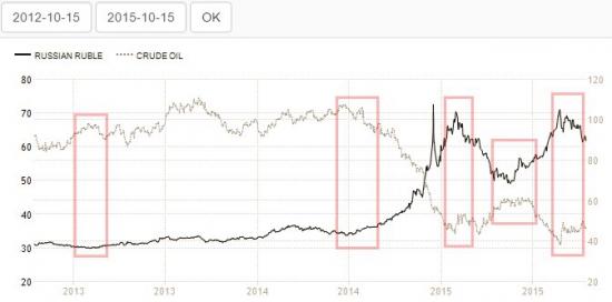 Зависимость нефти и доллара 2013-2015