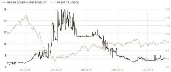Правительственные облигации 10 лет