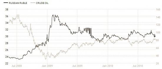 Зависимость нефти и доллара 2008-2010