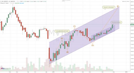 М.Видео динамика акций