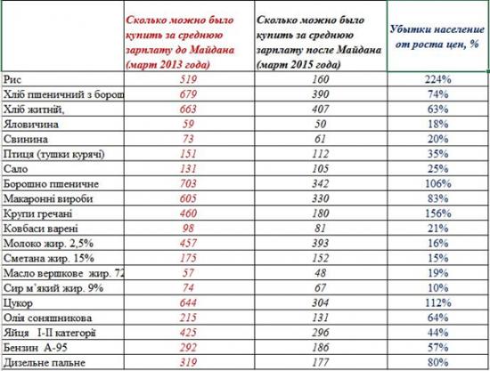 Экономика Украины  без политики , сухие цифры.