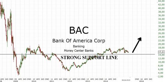 Акции Bank of America могут хорошо подрасти