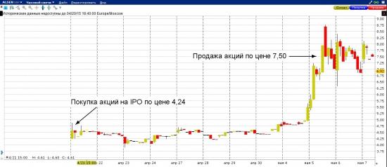 Sensorion IPO