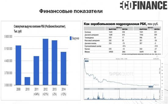 """Рекомендуем покупку акций компании ОАО """"РБК"""""""