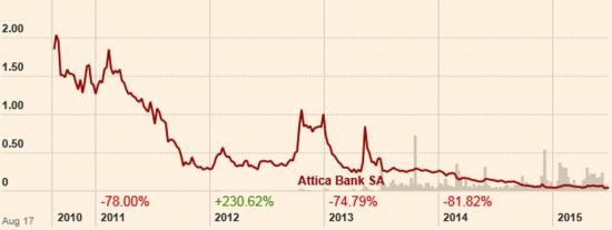 Время покупать банковский сектор Греции