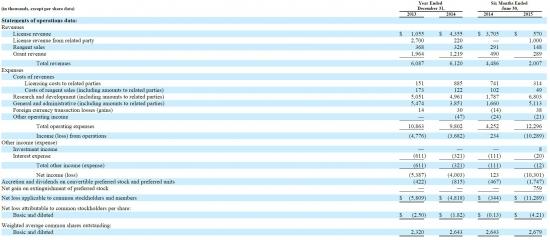 з, три, 3, ТРИ - IPO на $100 млн в конце недели. Ожидаемая доходность 30% - 50%