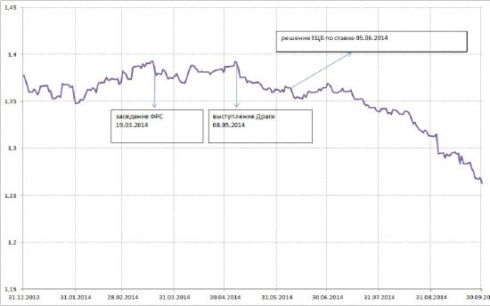 евродоллар - будет ли рост?