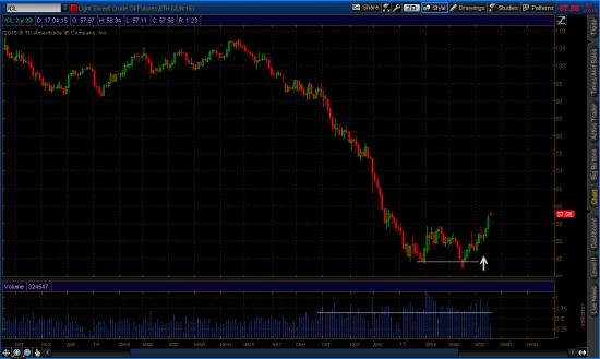2-х дневный график Light Sweet Crude Oil (Jun15)