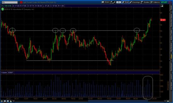 8-ми часовой график Light Sweet Crude Oil (Jun15)