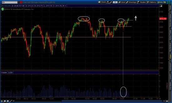 8-ми часовой график фьючерса на индекс s&p 500