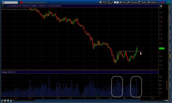 Дневной график фьючерса Евро (6е)