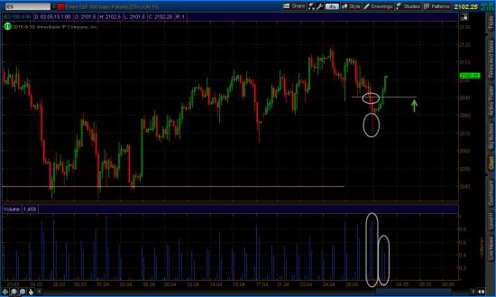 4-х часовой график фьючерса на индекс s&p 500
