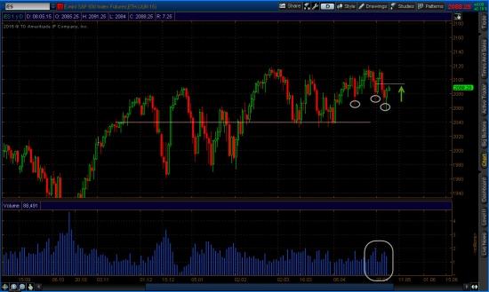 Дневной график фьючерса на индекс s&p 500
