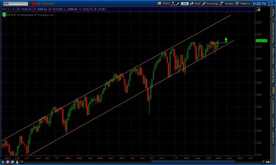 3-х дневный график индекса s&p 500