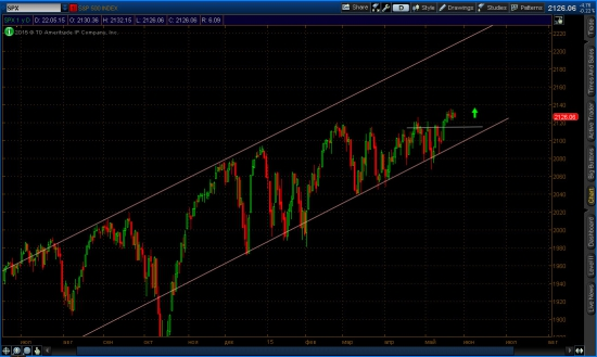 Дневной график индекса s&p 500