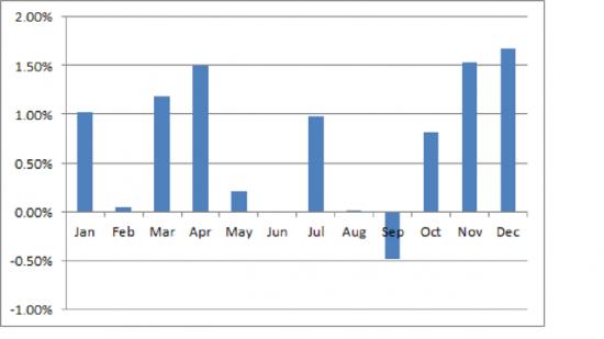 Суждено ли сбыться июньским надеждам на рост?