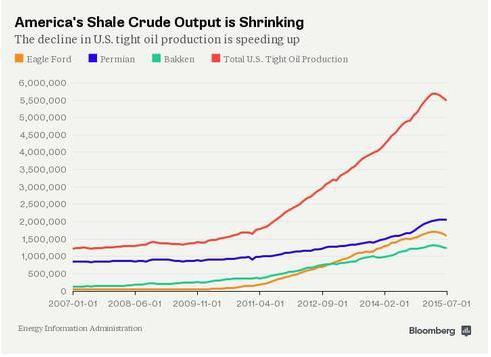 Нефтяные трейдеры теряют веру в ралли, страны ОПЕК качают нефть в рекордных количествах