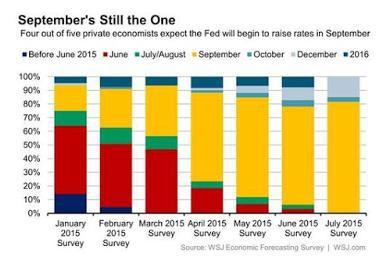 Ожидания ФРС США – опросы и рынок