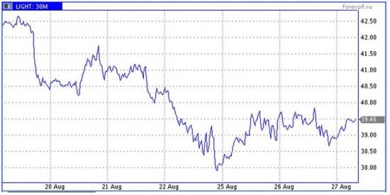 Рынок энергоносителей. США снижают добычу и объемы запасов нефти