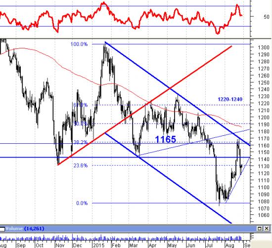 Краткий теханализ цен на золото