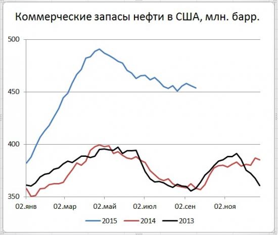 Рынок энергоносителей. Сильное падение цены нефти на фоне подрастания добычи в США