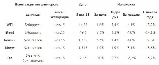 Рост добычи в России и СА не помешал попыткам подрастания нефтяных цен