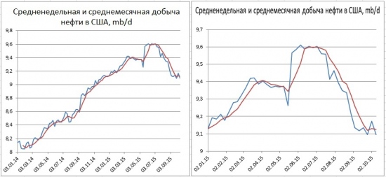 Рынок энергоносителей. Добыча в США снизилась до годового минимума