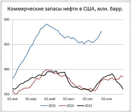 ОПЕК+ разочаровал нефтяных быков так же, как и рост запасов в США