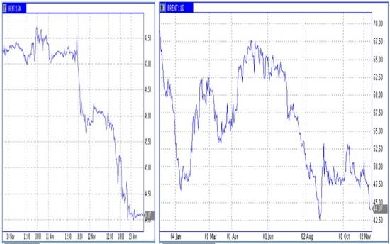 Рынок энергоносителей. Пиршество нефтяных медведей
