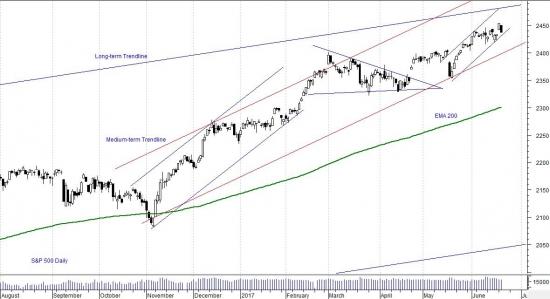Индекс S&P 500 находится на подъёме, который начался ещё в 2009 году и всё ещё не планирует останавливаться