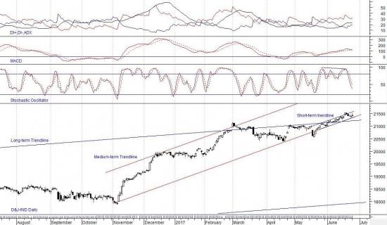 Краткий технический анализ Dow Jones