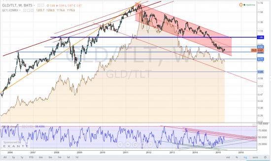 """GOLD, """"золотым жукам"""" на заметку очень старый картинк, большой картинк + инфляционный барометр щекочет нервы"""