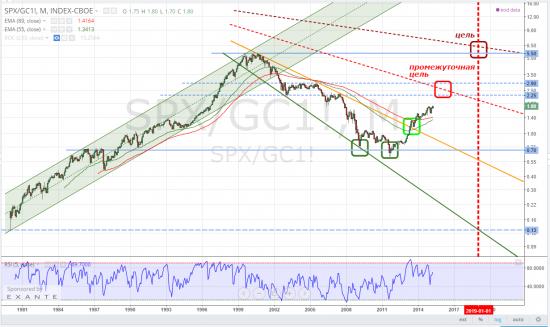 sp500, из золота в индекс - из индекса в золото