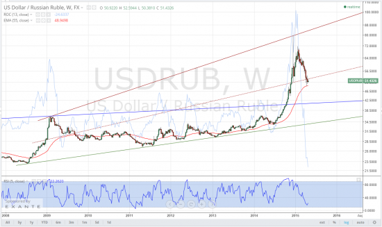 usdrub, тайм-фрейм W, место нехорошее, для тех, кто хочет всерьёз и надолго постоять против рубля