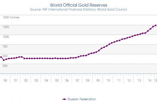 РФ, всё больше золота в закромах. И это правильно