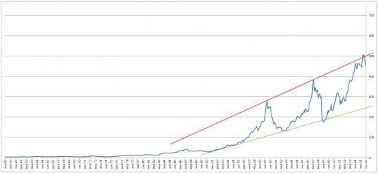 Большой Рукотворный Пестец - Прогноз по мировым финансовым рынкам. Обновляшки с учётом сентябрьских данных