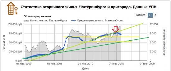 Недвига жилая, пусть будет немосква, а, к примеру, Екатеринбург. Свежеиспечёным ипотечникам хитроплановцам