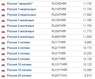 Затянувшаяся инверсия на денежном рынке РФ