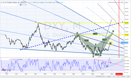 us dollar index, тайм-фрейм M, консолидация как-бэ недобро намекает